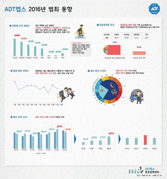 "ADT캡스 ""절도범죄 주말 야간 집중"""